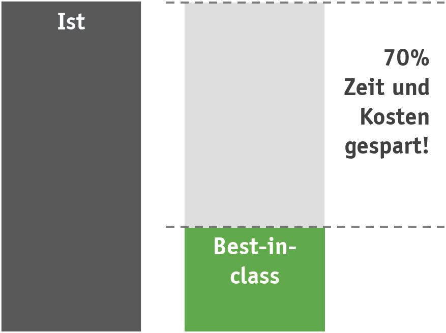 Wertstromanalyse 2
