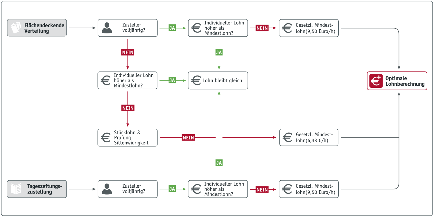 Mindestlohnabrechnung Flussdiagramm